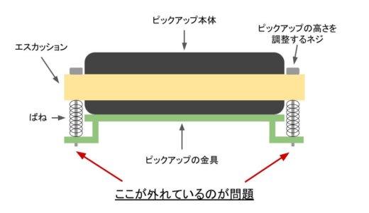 ピックアップとエスカッション、ネジの構造