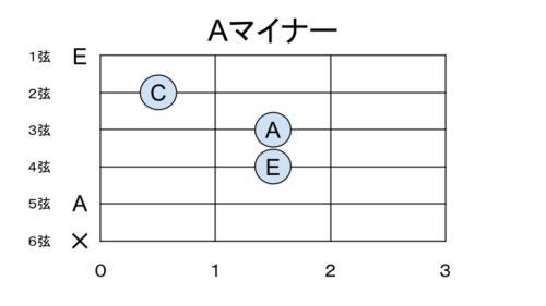 Aマイナーの構成音