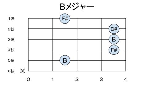 Bメジャーの構成音