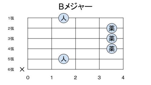 Bメジャーの押さえ方パターン2