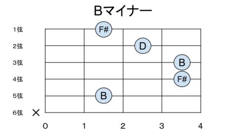 Bマイナーの構成音