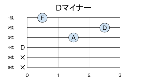 Dマイナーの構成音