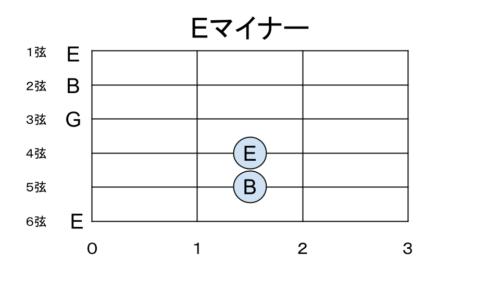 Eマイナーの構成音