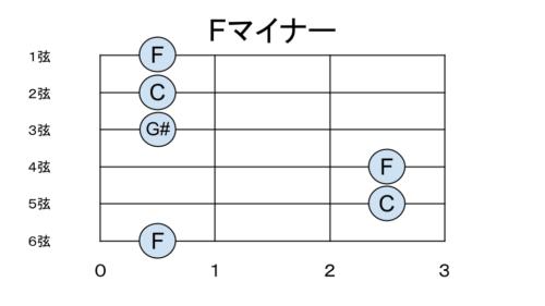 Fマイナーの構成音