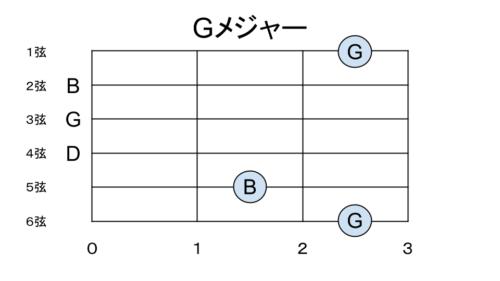 Gメジャーの構成音