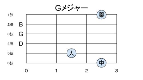 Gメジャーの押さえ方 パターン2
