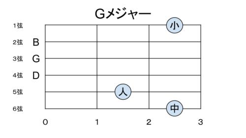 Gメジャーの押さえ方 パターン3